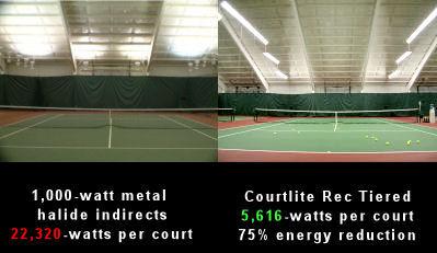 tennis lighting solutions. direct-comparison tennis lighting solutions n